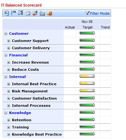 best photos of it scorecard exles balanced scorecard