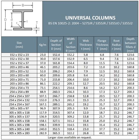 universal column sections universal column sections 28 images albatavon group