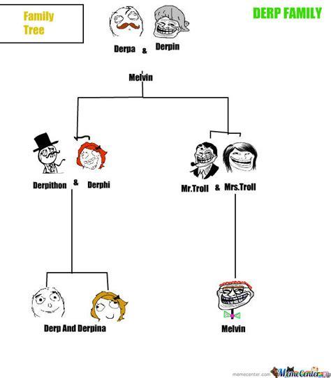 Meme Family - family tree by dewameme meme center