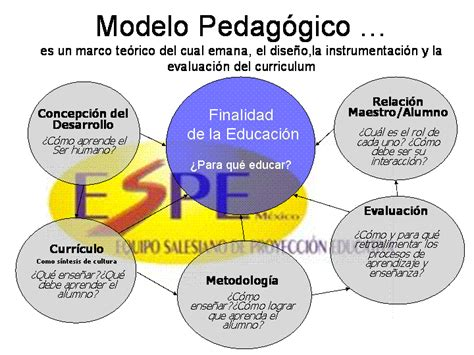 Modelo Curricular Integral Definicion Muchos Documentos De Ayuda Para Trabajos Varios Modelos Pedag 243 Gicos Con Los Que Los Profesores