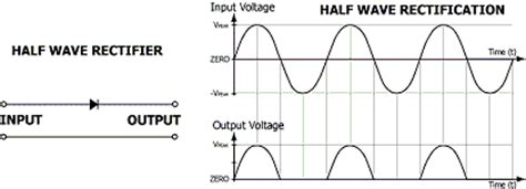 difference between diode and rectifier the difference between clippers and half wave rectifiers quora
