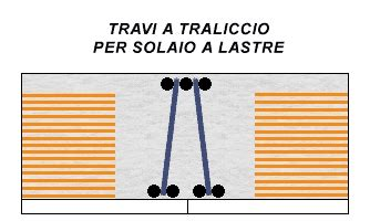 Travi A Traliccio by Trave A Traliccio