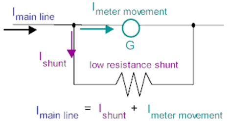 what does a current shunt resistor do physicslab meters current carrying coils