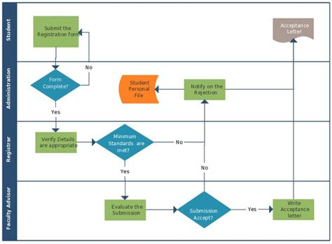 flowchart showcases  complete flow    student enrollment process