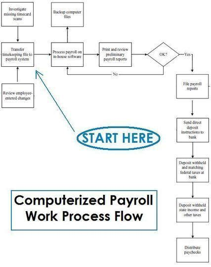 payroll processing flowchart how does payroll process work with flowchart