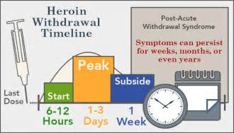home remedies for methadone withdrawal heroin withdrawal timeline symptoms and treatment