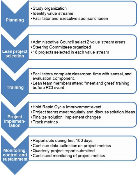 exhibit 2 5 overall lean implementation model at central