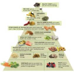 What is pescetarianism and the pescetarian diet