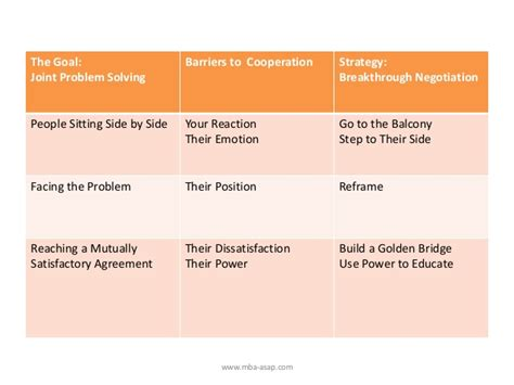 Mba Asap by Become A Better Negotiator Getting Past No