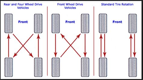 what pattern do you rotate tires why is tire rotation necessary daks toyota
