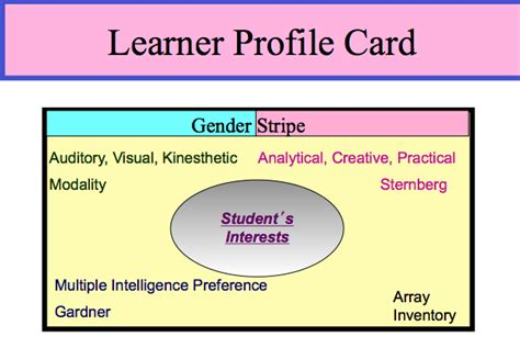 profile card template leadership in education creating a learner profile