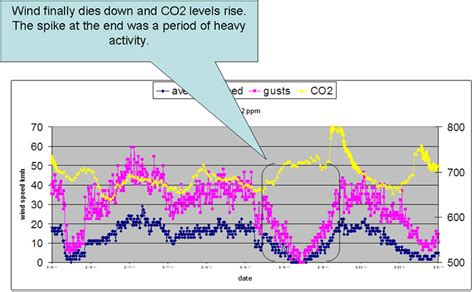 graph of co2 levels time wiring diagrams wiring