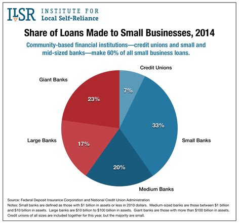 banks that offer small business loans one in four local banks has vanished since 2008 here s