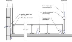Tile Pedestals Underfloor Air Distribution Wikipedia