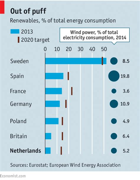 Mba In Netherlands Cost by Quixote Why The Oppose Windmills