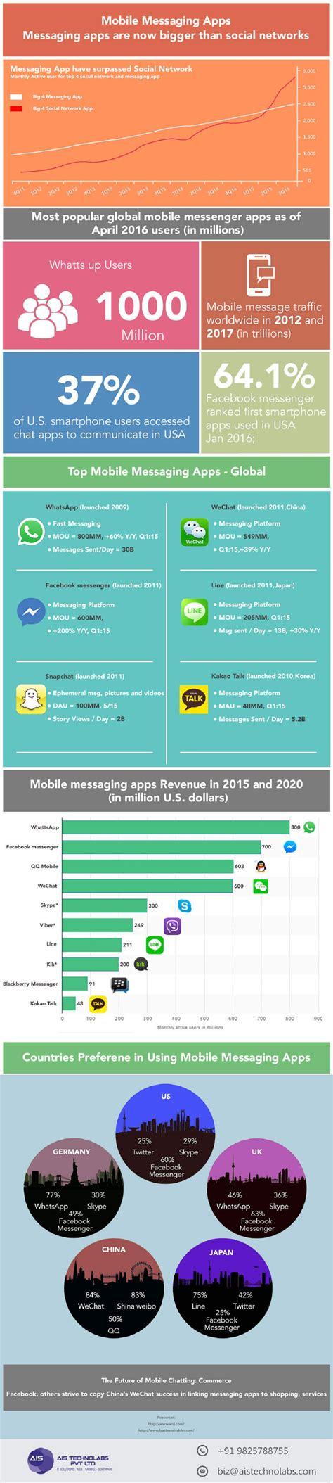 cross platform mobile messaging app top mobile messaging app
