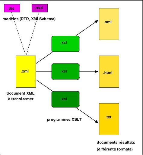 format date xslt 2 0 exle chapitre xslt section transformation