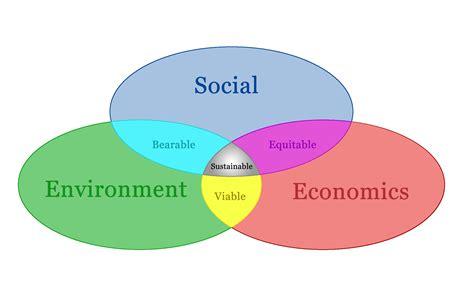 Modèle économique