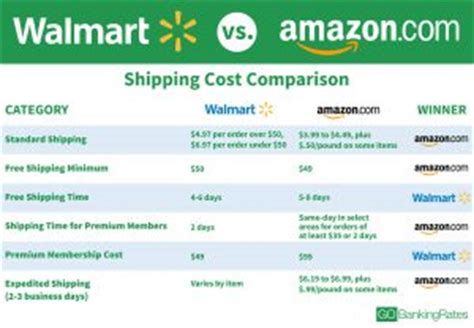 walmart vs amazon where is retailing headed ravenshoe packaging walmart vs amazon shipping cost comparison gobankingrates