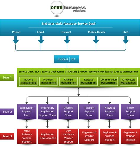 itil support model template service desk omni business solutions