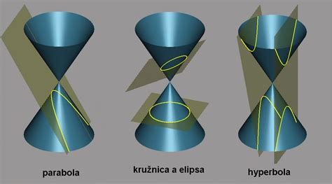 conic sections wiki file conic sections sk png wikimedia commons
