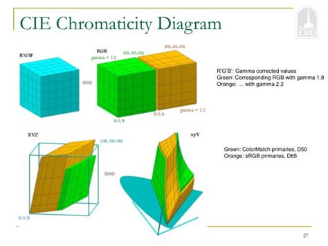 cie chromaticity diagram ppt ee 7700 powerpoint presentation id 6359491
