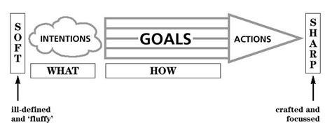 diagram of motivation motivation diagram readytomanage