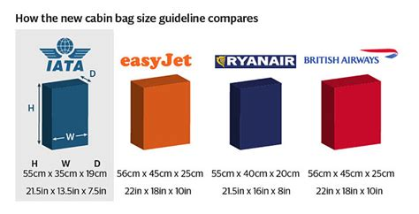 cabin dimensions new guidelines of smaller baggage requirements a