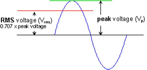 rms current through an inductor d what is the rms voltage across the inductor 28 images rms current through an inductor 28