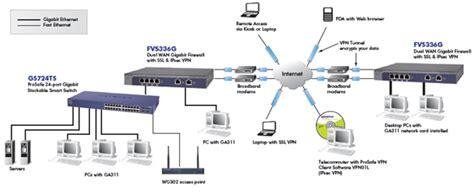 vpn visio stencil visio diagram vpn visio get free image about wiring diagram