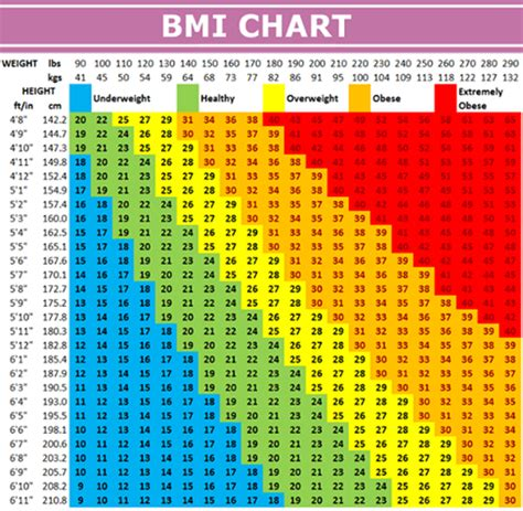 bmi table for men breaking trump caught lying on medical records to hide