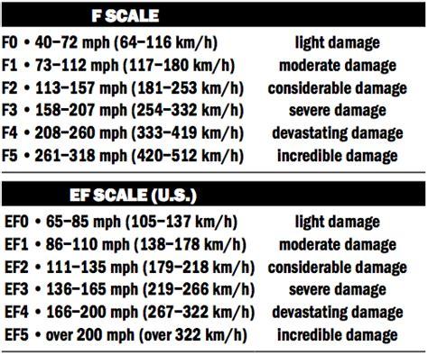 how are measured ef scale tornado fujita f scale the farmer s almanac