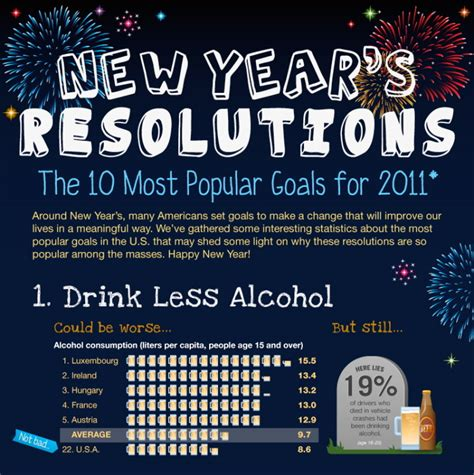 chart the most common new year s resolutions for 2018 infographic 10 most popular goals of 2011