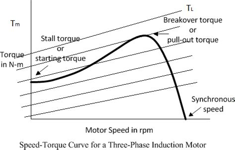 induction motor pull out torque what happen when slip ring induction motor overloaded motors