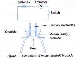analysing  electrolysis  molten compounds   topper
