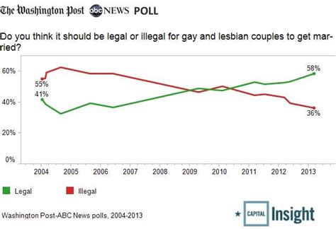 what percentage of married couples swing doma prop 8 and supreme court caution the washington post