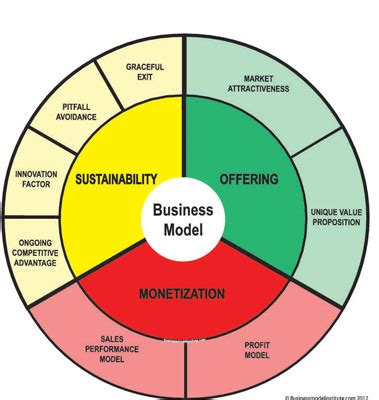 Business Models For Dummies design a business model by using a structured process