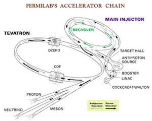 Proton Acceleration Particle Accelerators Could Work As Power Generators Mit
