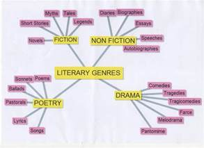 Essay As A Literary Genre by Different Genres Of Quotes Like Success