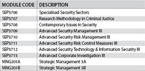 Credit Application Form Unisa 173 Security Education March 2015 Hi Tech Security Solutions