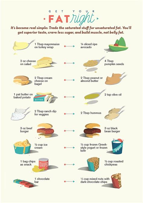 The Idea Dieting Real Facts by Best 25 Healthy Fats Chart Ideas On Healthy