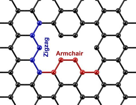 zigzag armchair holey graphene for energy storage