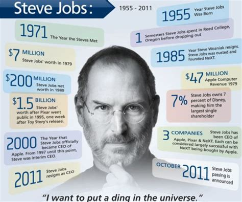 Biography Of Steve Jobs For Students | steve jobs biographical timeline infographics