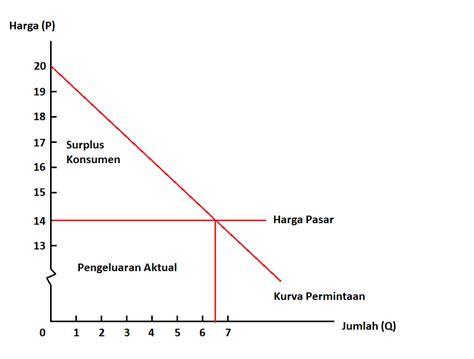 Aspek Dasar Ekonomi Makro Di Indonesia Tri Kunawangsih dm surplus konsumen