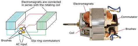 ac induction motor hsc physics hsc physics course summary motors and generators dux college