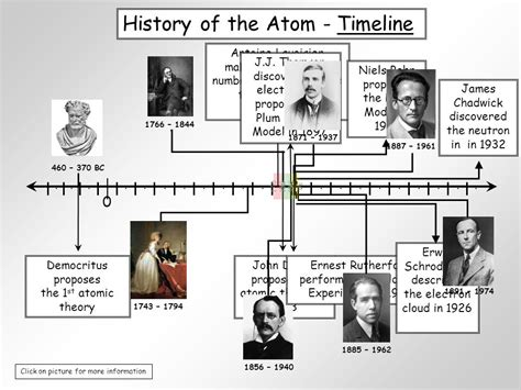 History Of The Atom Worksheet Answers by Atomic Theory Timeline Worksheet Wiildcreative
