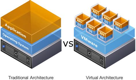 VMware Virtualization Solutions   Derive Technologies