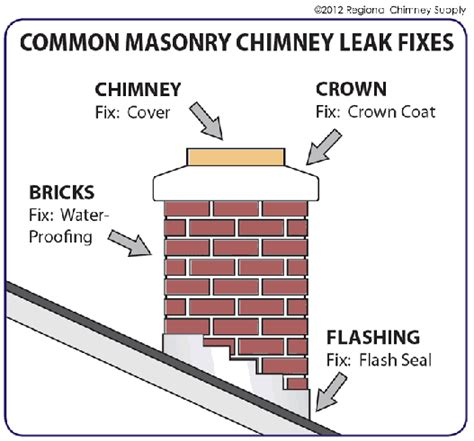 Chimney Leaking Water Into Fireplace by Chimney Leaks 5 Reasons For A Leaking Chimney
