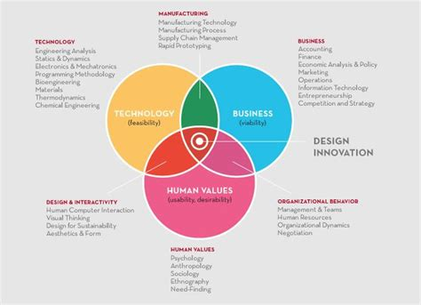 design thinking business model 25 best images about design thinking on pinterest itunes
