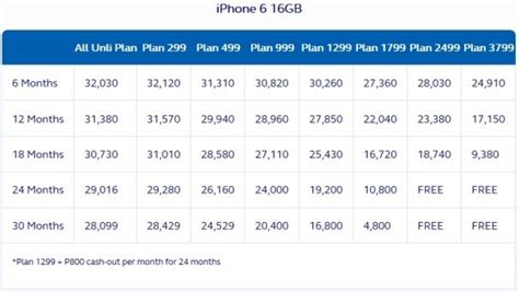 globe iphone     prepaid postpaid price list